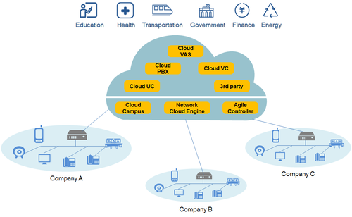 Figure 5: Huawei's enterprise connection and communications solution.