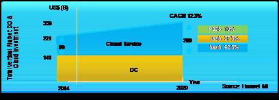 Figure 1: Enterprise transformation to cloud-based services.