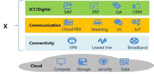 Figure 2: Cloud+X strategy for carriers squeezing into the B2B market.