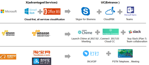 Figure 4: Building one-stop platforms for enterprises.