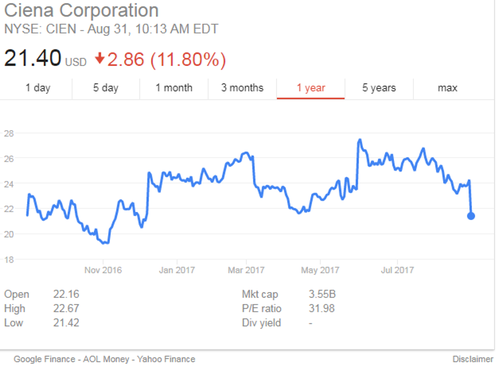 Ciena's latest stock dip is nothing new for a company that has a rollercoaster of a share price history chart, as this graphic for the past 12 months shows.