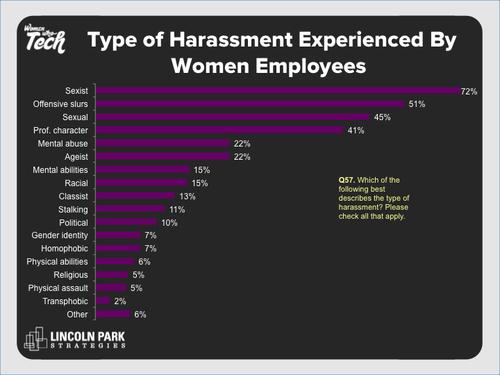 (Source: Women Who Tech)