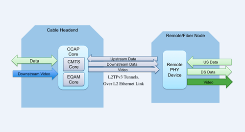 CableLabs diagram of a high-level Remote PHY architecture