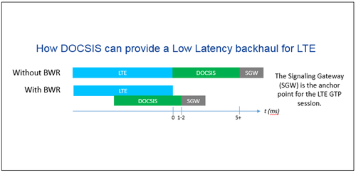 Diagram from joint Cisco/CableLabs technical paper