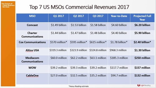 Comcast is now over $6 billion in commercial revenues, with Charter close behind. Four cable operators now have revenues greater than $1 billion in the sector and seven have revenues over $100 million.
