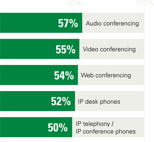 Survey respondents identified the top five most critical hosted VoIP features. (Graphic courtesy of CenturyLink)