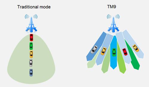 Traditional transmission mode vs TM9