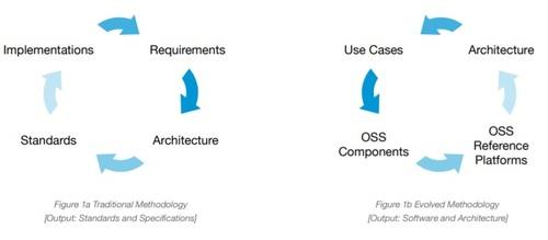 How open source changes the procurement process.