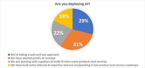 Source: TMForum, 2017. In a Trend Analysis Report on AI, the TM Forum  surveyed 187 executives from 76 service providers operating in 51 countries, in addition to 115 executives from vendors. James Crawshaw explained that the 'wait and see' camp were mainly from developing countries.