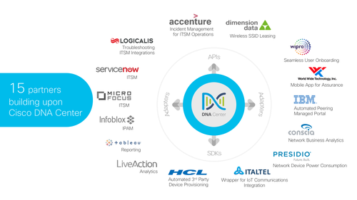 Cisco's  recent partnership ecosystem.