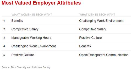 (Source: Dice's Diversity and Inclusion Survey)