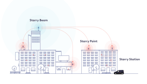 A general view of Starry's architecture for a fixed wireless broadband service that uses millimeter wave spectrum.