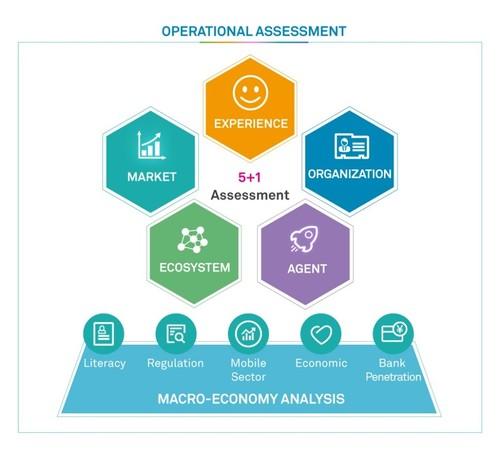 Figure 2: Huawei Mobile Money Business Assessment Program (BAP)