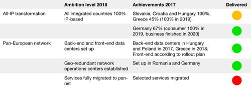 Source: Deutsche Telekom