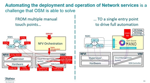 OSM's plan for single point of entry to orchestrating network services.