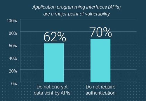Source: Radware's 2018 State of Web Application Security