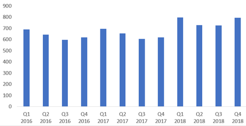 Source: Apple. Notes: The ASP has been calculated by dividing product revenues by unit shipments for each quarter; the figures are at current exchange rates for each quarter.
