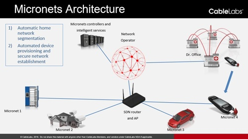 Segmenting the home network for different devices and the rules that govern them are key elements of CableLabs's Micronets framework. Source: CableLabs.