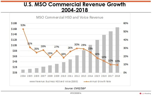US cable's rate of growth for business services has come back to Earth, causing MSOs to seek out new ways to move the needle.