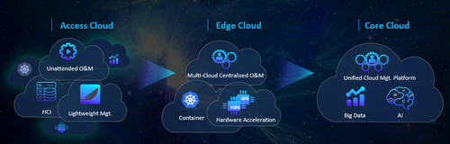 Figure 1: ZTE 5G-Ready 4MIX Distributed Cloud Infrastructure Solution