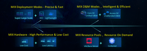 Figure 2: Features of 5G-Ready 4MIX Distributed Cloud Infrastructure Solution