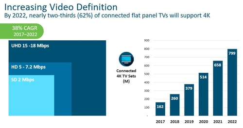 Source: Cisco VNI Global IP Traffic Forecast, 2017-2022.