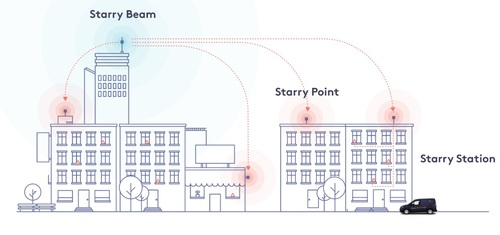 A high-level view of Starry's architecture. Starry has been focused on MDUs, but has plans underway to serve individual homes in the latter part of 2019, according to Moffett.