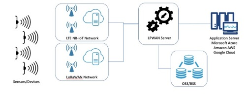 The CableLabs open source project for a LPWAN Server envisions a multivendor, multi-technology IoT environment. (Image source: CableLabs.)
