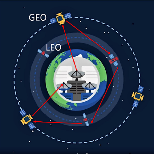 Data travels from Earth to conventional geosynchronous satellites via radio; then to the SpaceBelt network, also by radio. Once on the SpaceBelt network, data travels between satellites by optical laser. (Source: Cloud Constellation)