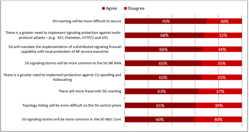 Question: Compared to 3G or 4G, please indicate whether you agree or disagree with the following statements in a 5G context. (N=97-100) (Source: Heavy Reading)