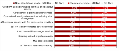Question: Which architecture configuration will you utilize to support the commercial launch of the following 5G security use cases? (N=97-101)   Source: Heavy Reading