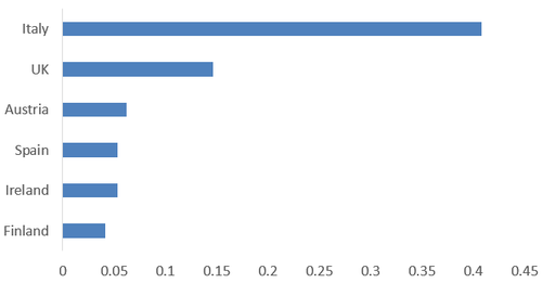 Source: Light Reading's spectrum database, regulators, companies.
