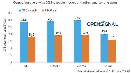 OpenSignal's new research shows little difference among the nation's top '5G E' providers.