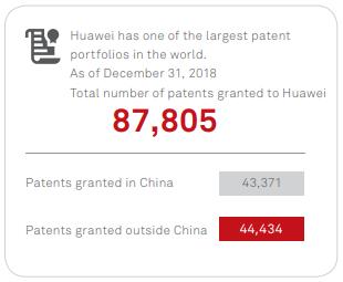 Source: Huawei.