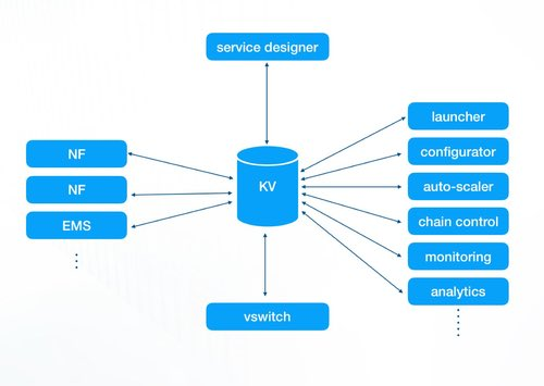 A simplified view of the Lean NFV KVS.