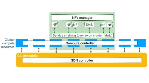 The Lean NFV architecture.