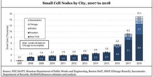 MoffettNathanson tracked small cell installations across a number of major US cities.