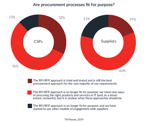 RFP Process No Longer Fit for Purpose – Report