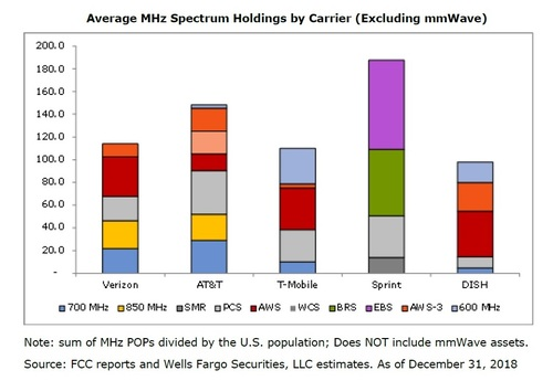 Verizon doesn't own as much mid-band spectrum as some of its competitors.