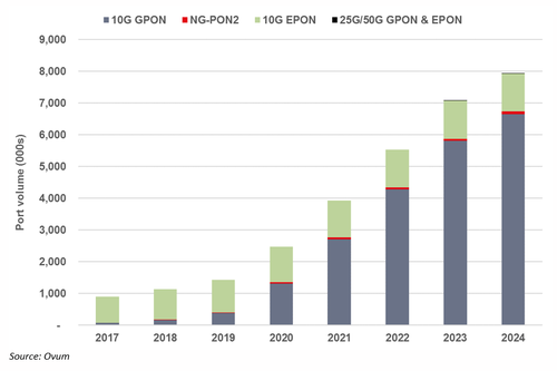 Figure 1: Next Generation OLT PON port shipment forecast