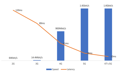 Source: KT. Note: KT claims to have cut latency on 5G from 18 to 10 milliseconds after making investments in edge facilities.