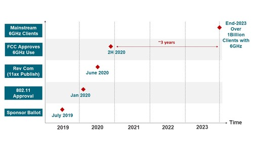Figure 2. Overall Timeline for Wi-Fi 6 and 6GHz Adoption