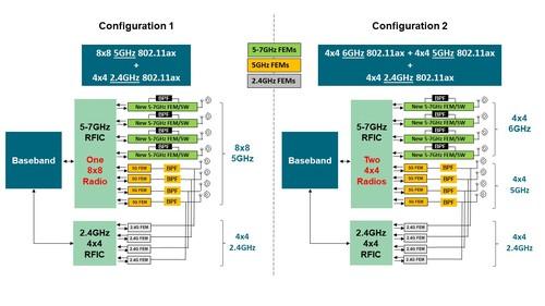 Figure 4. Adaptive 8x8 Design