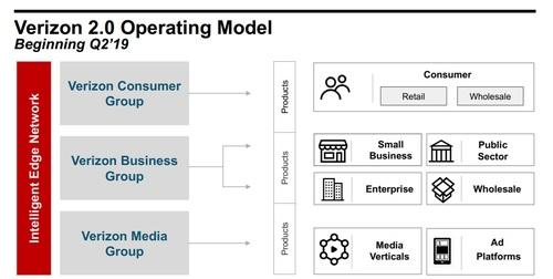 Verizon instituted its new 'Verizon 2.0' corporate structure in April.  Source: Verizon