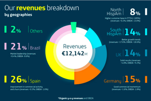 Telefonica's second quarter revenue breakdown by geography.