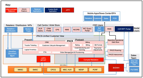Airtel Sri Lanka - final B/OSS Architecture.
