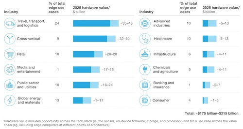 McKinsey and Company highlighted more than 100 edge computing use cases across 11 sectors.