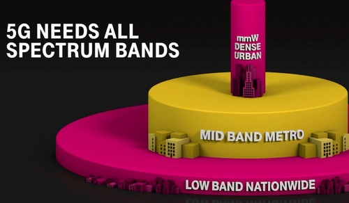 T-Mobile has long described its 5G efforts in terms of a spectrum 'layer cake.' (Source: T-Mobile)