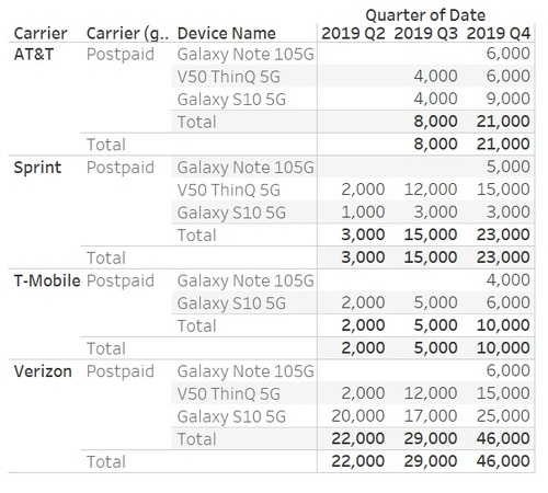 According to BayStreet Research, 5G phones haven't been selling very well.