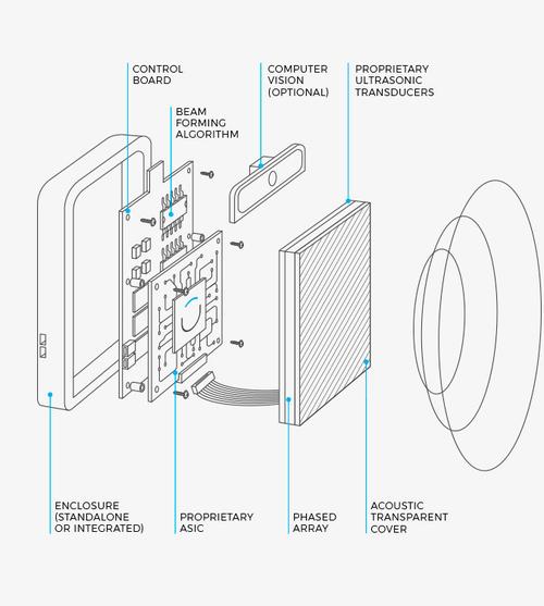 A mock-up sketch of a uBeam transmitter.
